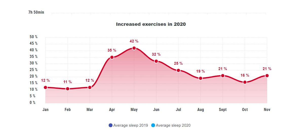2020 ha cambiado nuestra salud