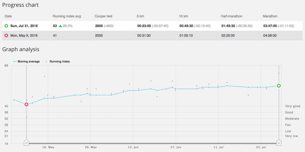 GPS running watch - Polar M430 running index
