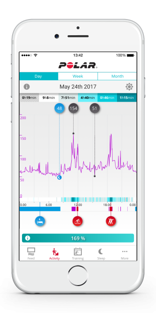 Continuous heart rate on the Polar Flow app