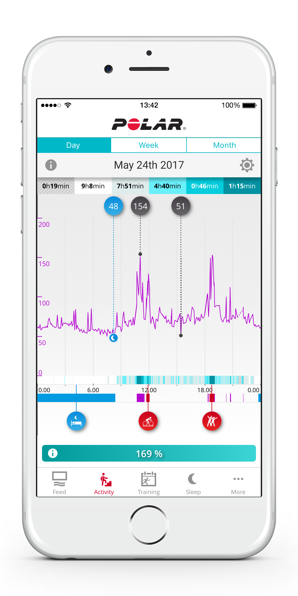 Continuous heart rate in the Polar Flow app