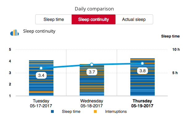 Tracking sleep continuity