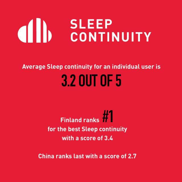 SLEEP HABITS AROUND THE GLOBE – OVER 6 MILLION NIGHTS MEASURED