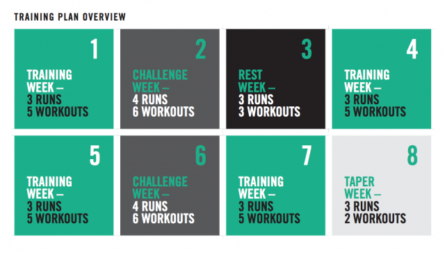 10K training plan for runners