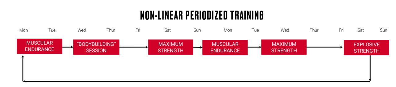 Non-linear periodized training