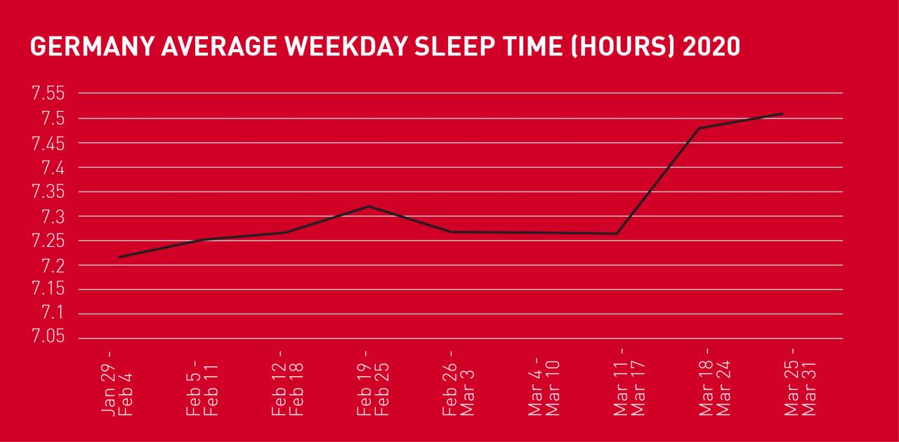 POLAR DATA: CHANGES IN SLEEP HABITS DURING LOCKDOWN