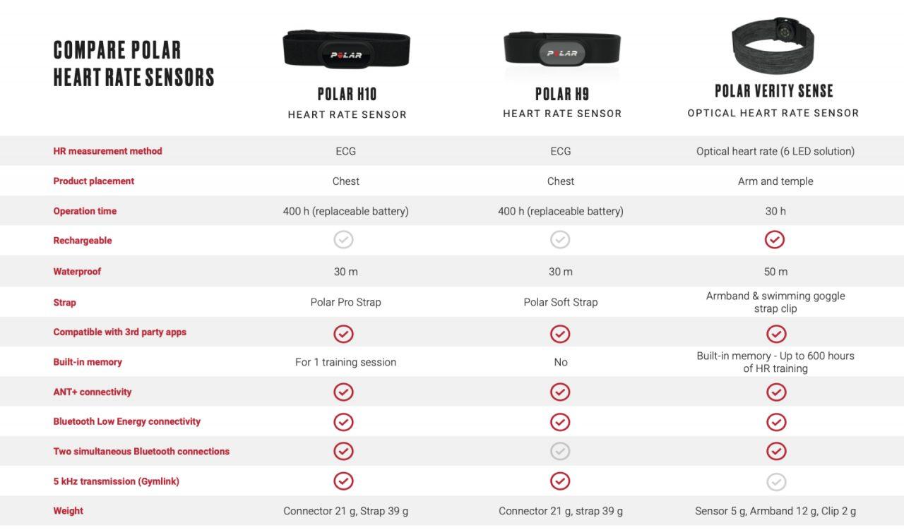Tabla comparativa sensores
