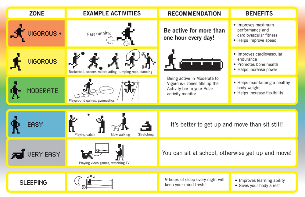 Physical Education Activity Monitoring Polar Hong Kong